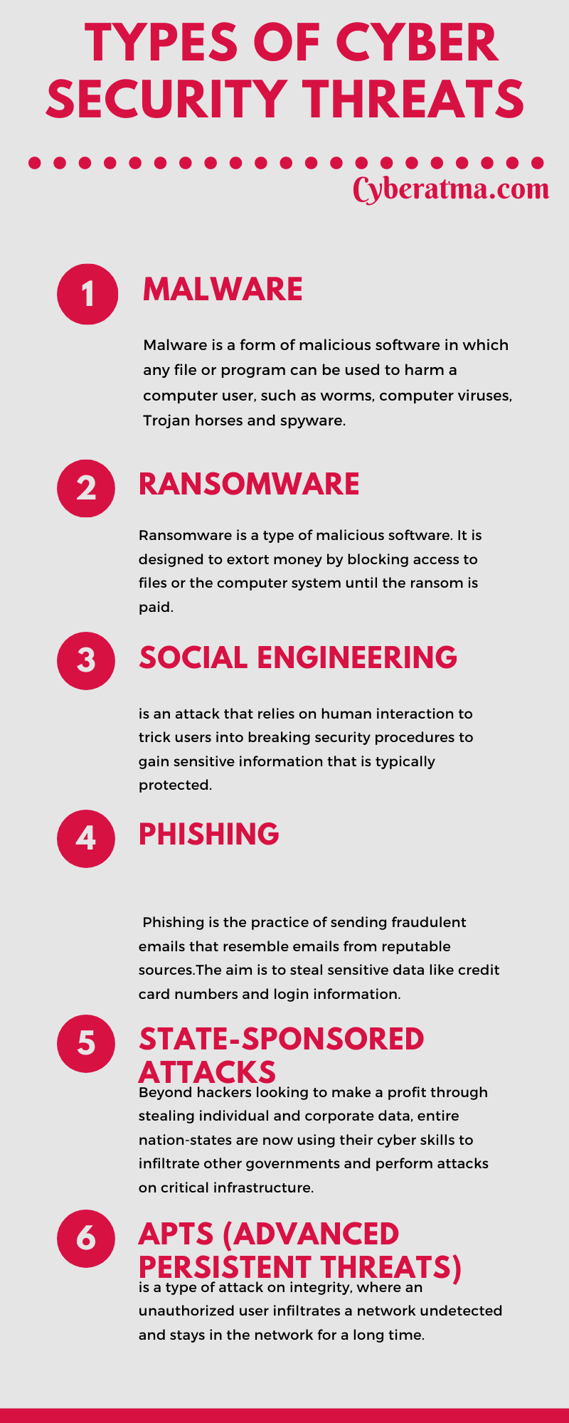 Types-of-cyber-security-threats