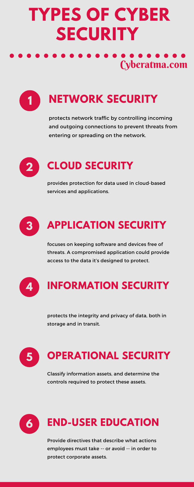 Types-of-cyber-security